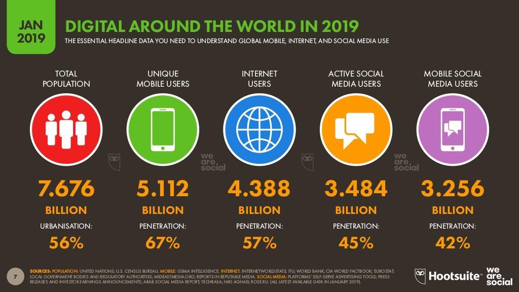 Internet use around the world - 2019 report